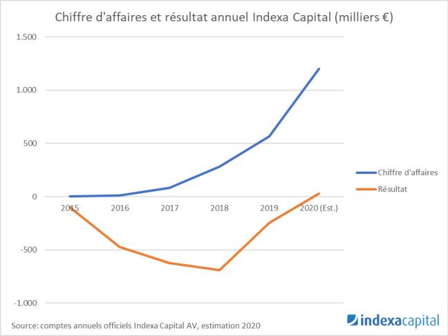 Revenus et résultat Indexa 5 ans 2020-12-15